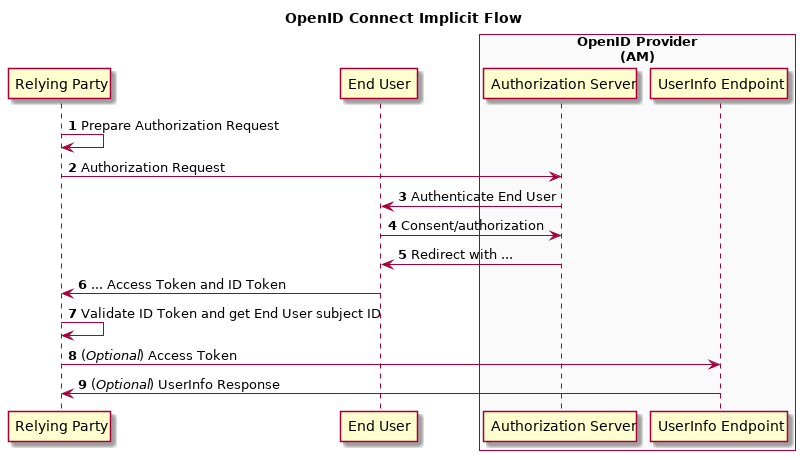 AM 5 1 > OpenID Connect 1 0 Guide