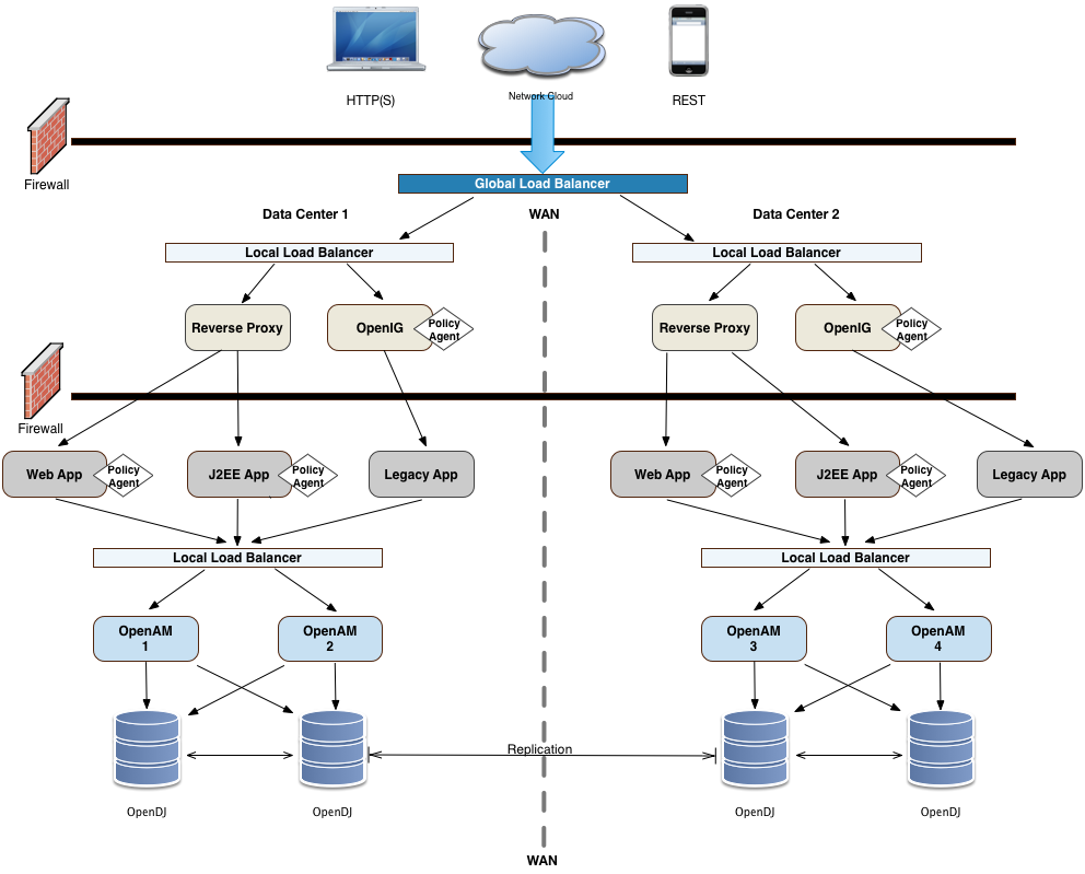Am 5 Deployment Planning Guide Network Diagram Examples Physical Lan And Wan Template Example