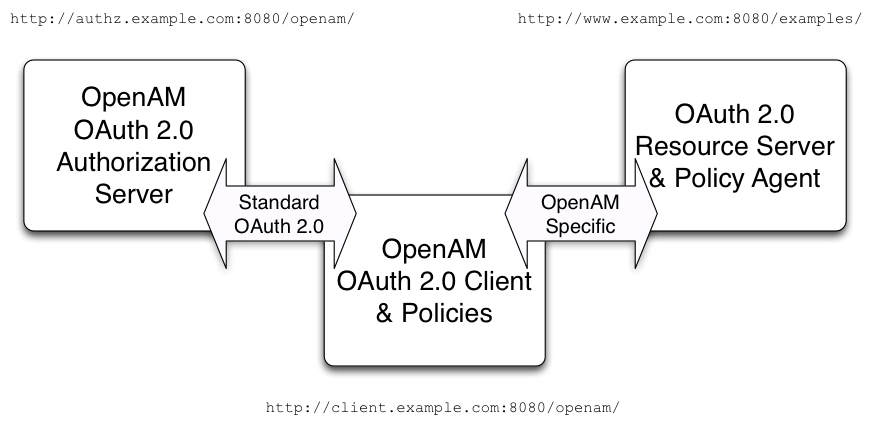 Am 5 Oauth 20 Guide Common 1 On This Diagram A Word Of Caution Though Please Read Authorization Server Client And Resource