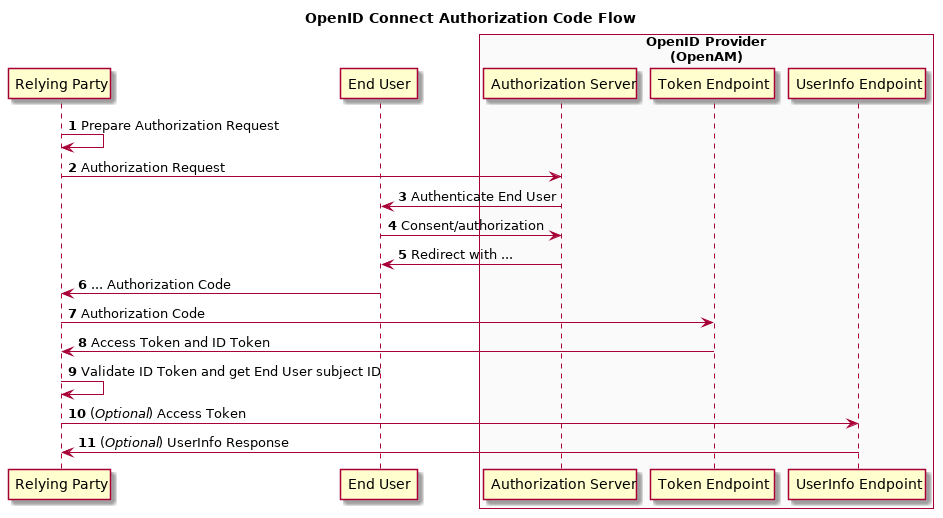 Am 5 Openid Connect 1 0 Guide