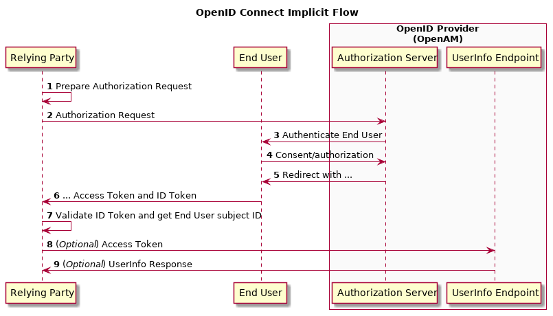 AM 5 > OpenID Connect 1 0 Guide