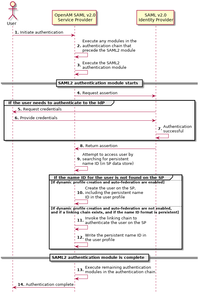 AM 5 > SAML v2 0 Guide