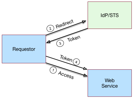 AM 5 > Security Token Service Guide