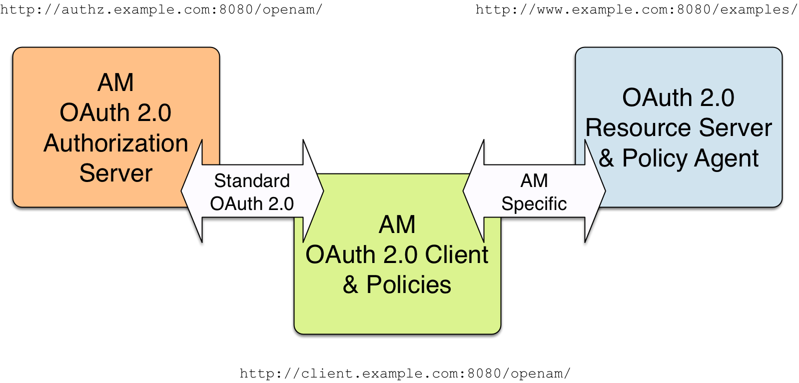 AM 6 5 > OAuth 2 0 Guide