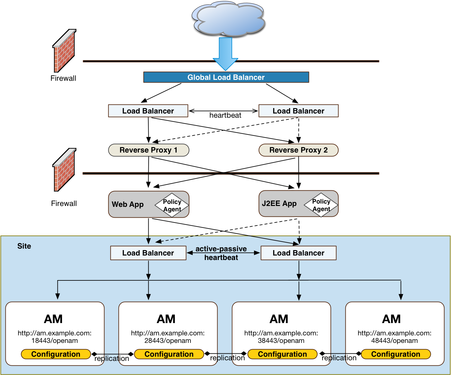Site Deployment With Multiple Load Balancers