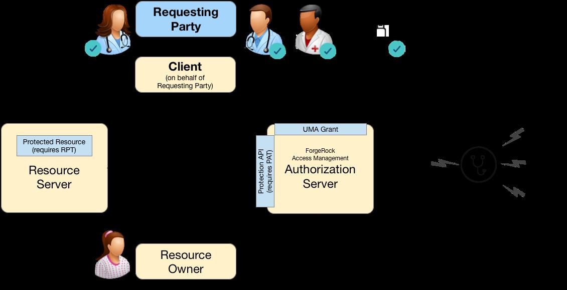 AM 6 > User-Managed Access (UMA) 2 0 Guide