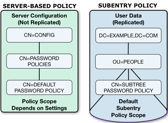 DS 5 5 > Security Guide