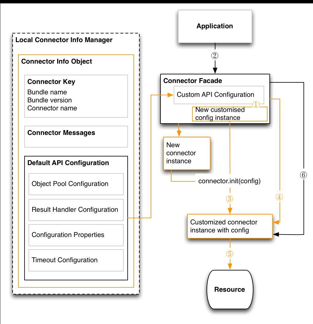 IDM 5 5 > Connector Developer's Guide