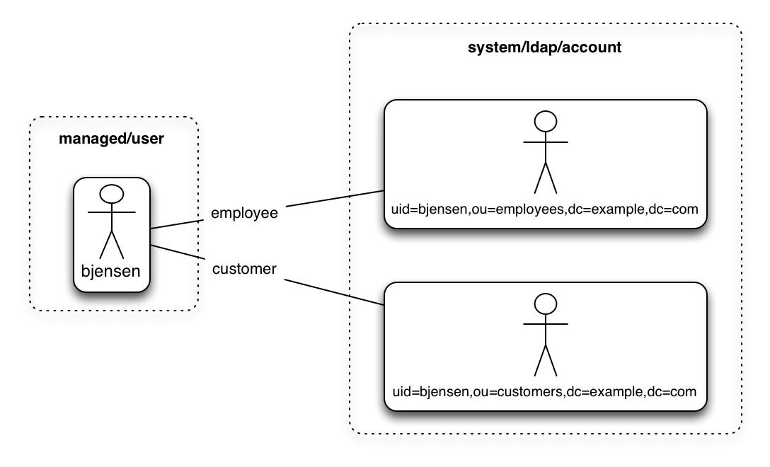 IDM 6 5 > Integrator's Guide