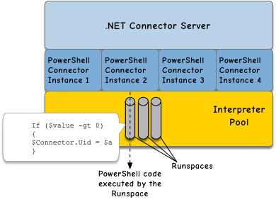 IDM 6 > Connector Reference