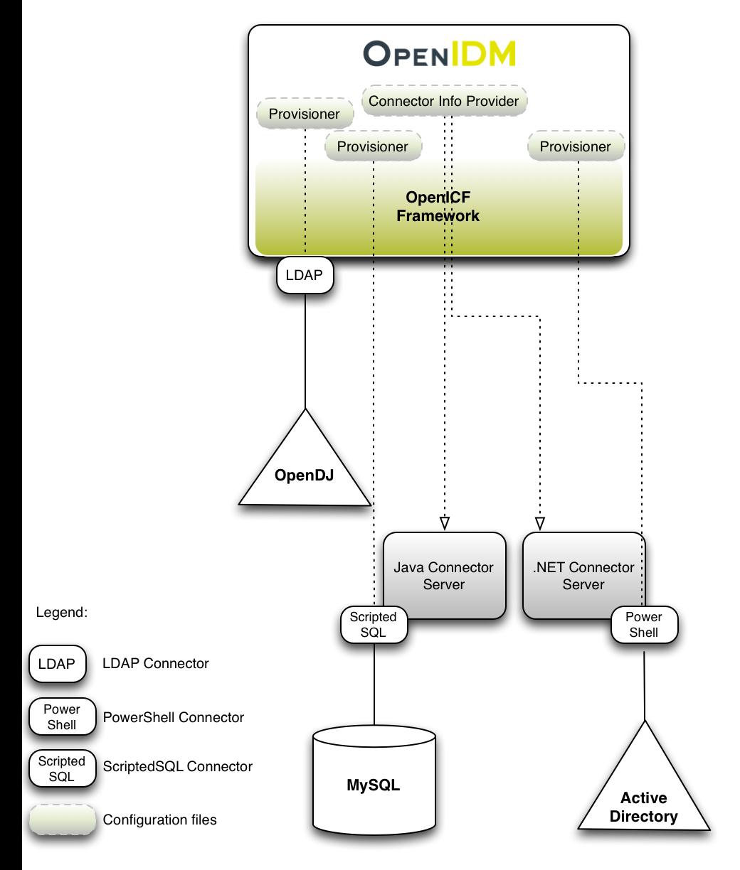 IDM 6 > Integrator's Guide