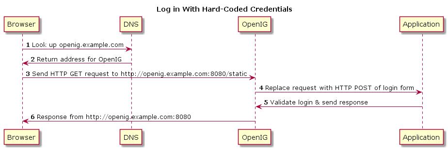 IG 5 > Gateway Guide