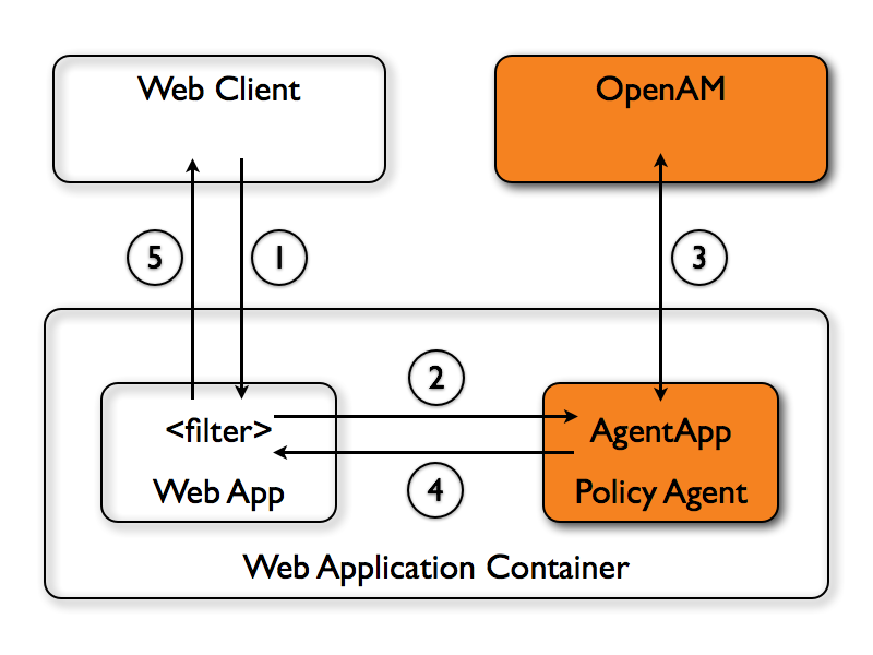 OpenAM JEE Policy Agents 3 3 > OpenAM Java EE Policy Agent