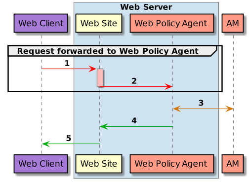 Web Agents 4 2 > Web Policy Agent Guide