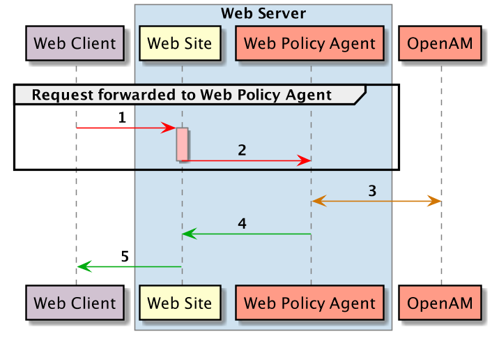 OpenAM Web Policy Agents 4 > OpenAM Web Policy Agent User's