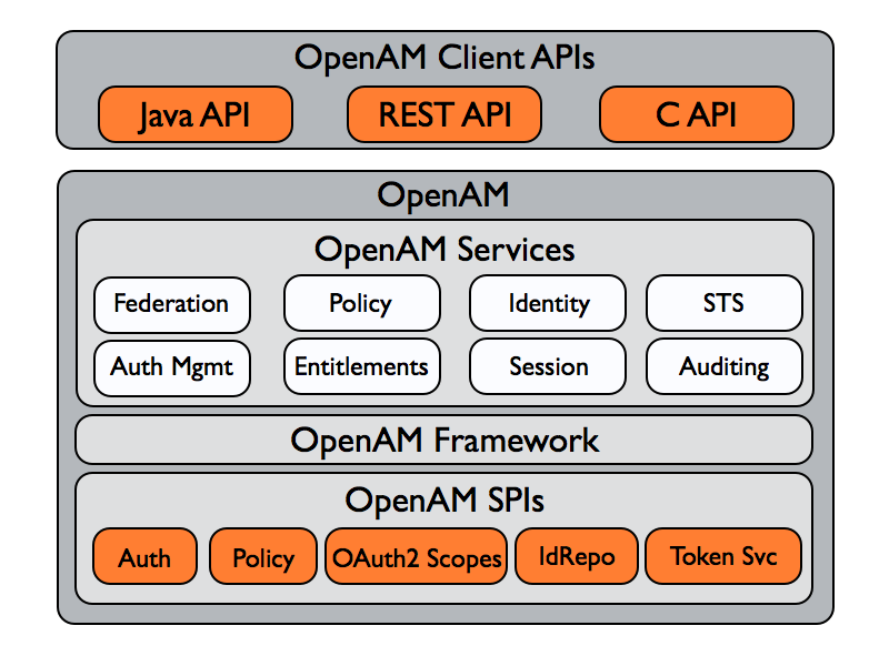OpenAM 11 > Developer's Guide