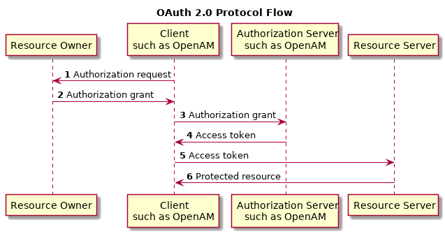 OpenAM 12 > Administration Guide