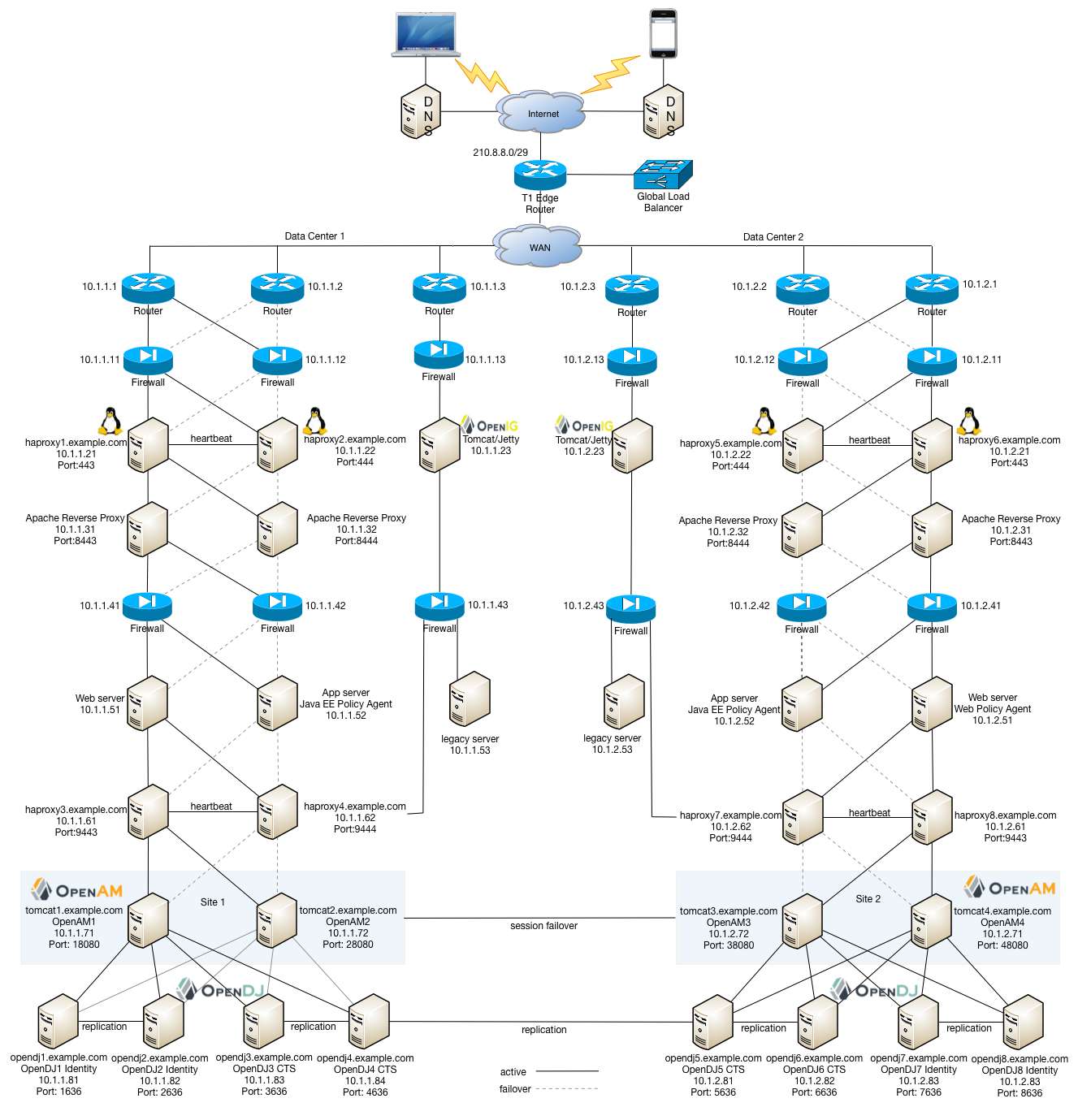 Openam 12 Deployment Planning Guide A B C Logic Diagram Example Configuration