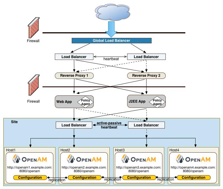 OpenAM 12 > Deployment Planning Guide