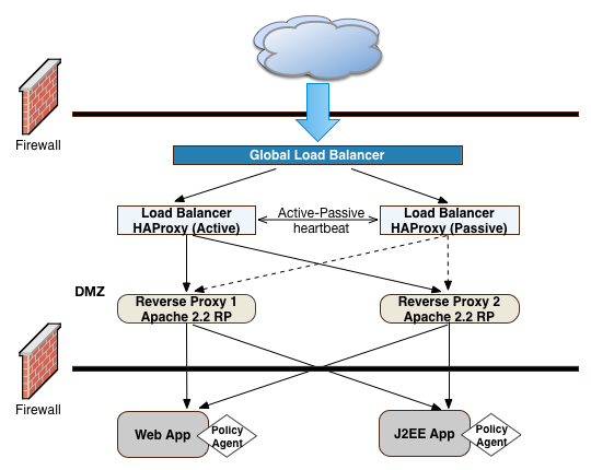 OpenAM 13 5 > Deployment Planning Guide