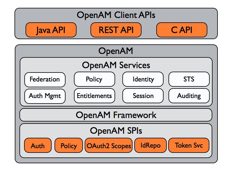 OpenAM 13 5 > Developer's Guide