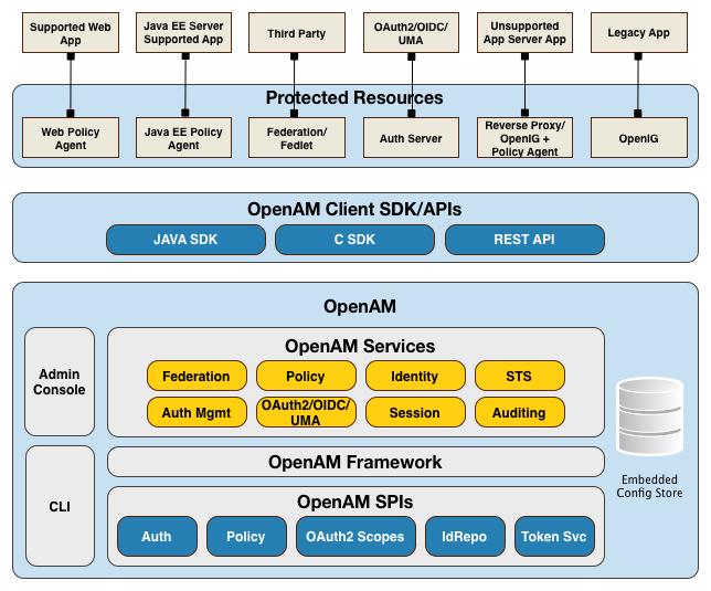 Openam 13 Gt Deployment Planning Guide