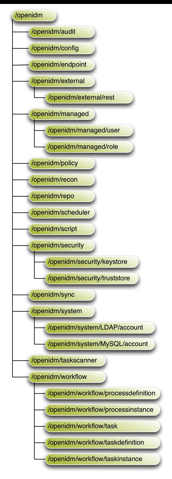 OpenIDM 4 5 > Integrator's Guide