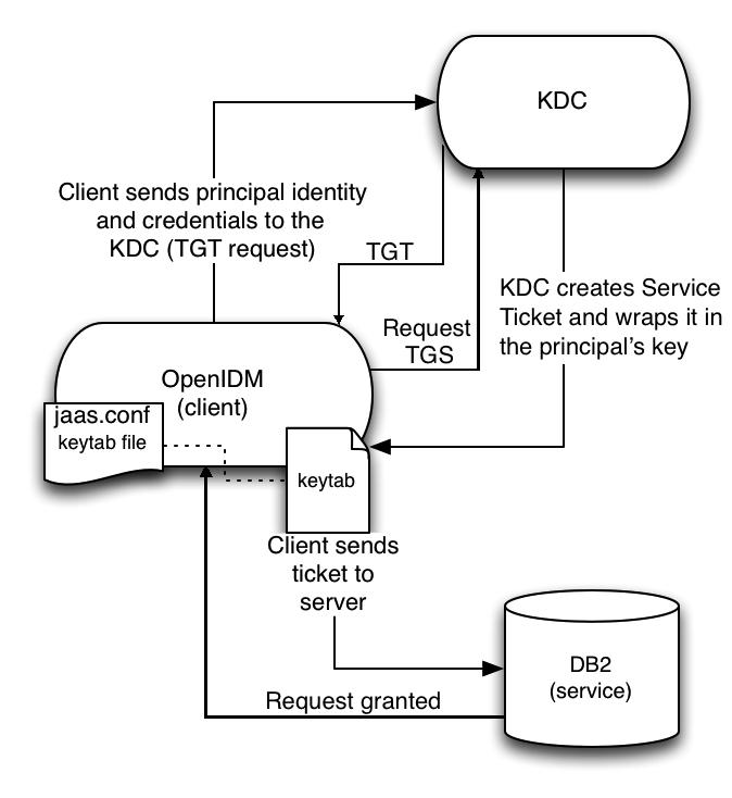 OpenIDM 4 > Installation Guide