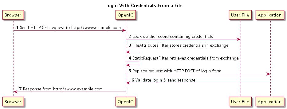 OpenIG 3 > Gateway Guide