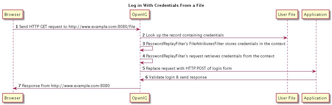 OpenIG 4 > Gateway Guide