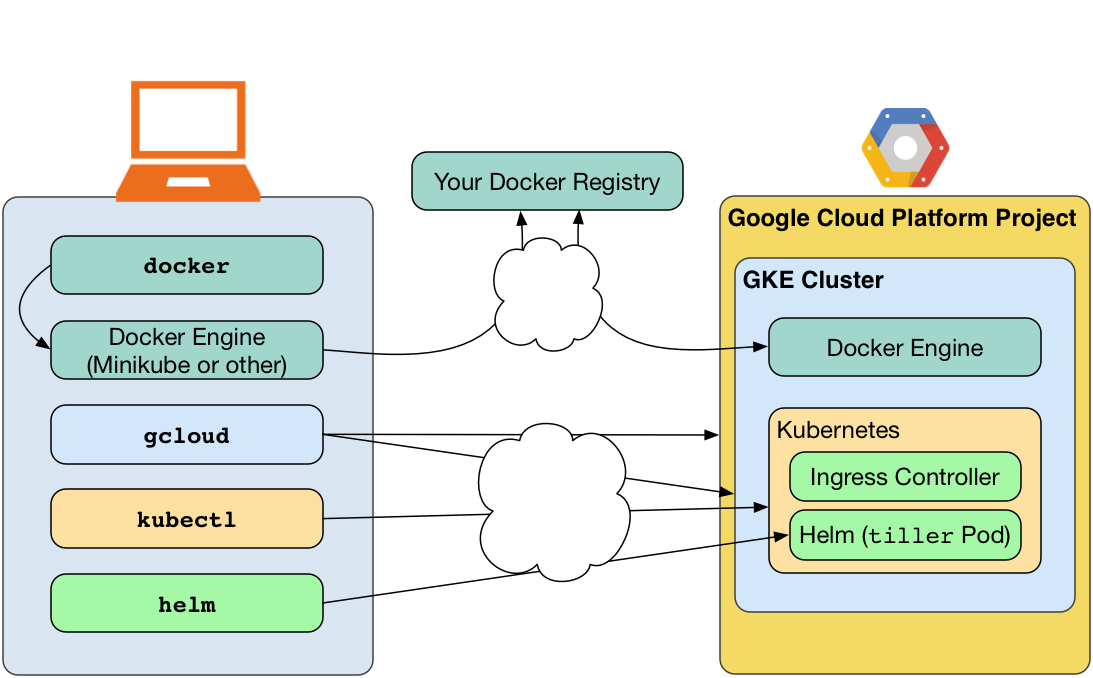 gke task 1 This makes it a perfect fit for a platform like kubernetes, where launching containers is an easy task which makes standing up a robust kubernetes cluster an automatic process i've used rancher 16 to deploy a k8s 18 (.